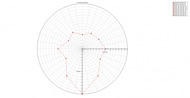 Polar Diagram